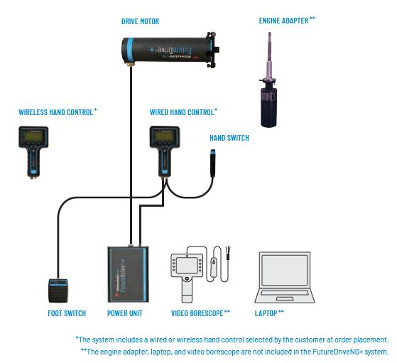 Image for FutureDriveNG+ Visual Set Up Guide - NG+ Set Up